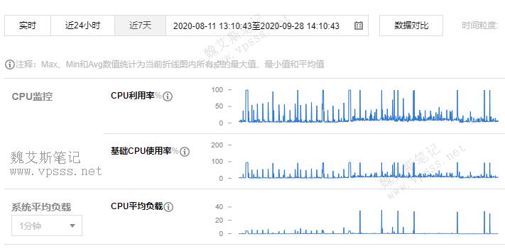 服务器 CPU 100%负载和服务器负载过高
